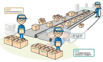 ارسال دادهها به صورت TCP یا UDP در ردیابها
