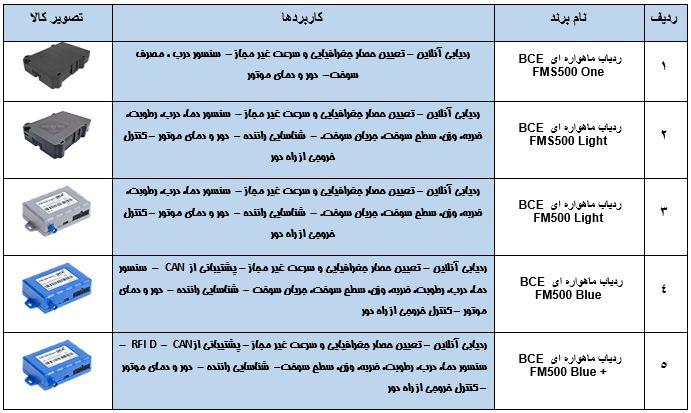 انواع مدل های bce